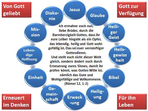Grafik für Römer 12,1-2